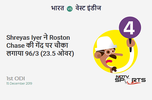 IND vs WI: 1st ODI: Shreyas Iyer hits Roston Chase for a 4! India 96/3 (23.5 Ov). CRR: 4.02