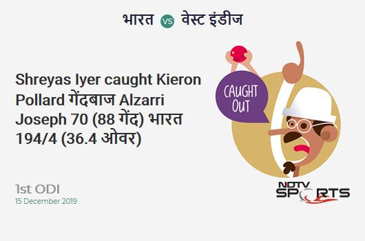 IND vs WI: 1st ODI: WICKET! Shreyas Iyer c Kieron Pollard b Alzarri Joseph 70 (88b, 5x4, 1x6). India 194/4 (36.4 Ov). CRR: 5.29