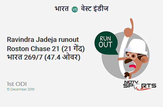 IND vs WI: 1st ODI: WICKET! Ravindra Jadeja run out (Roston Chase) 21 (21b, 2x4, 0x6). India 269/7 (47.4 Ov). CRR: 5.64