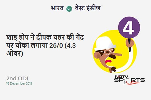 IND vs WI: 2nd ODI: Shai Hope hits Deepak Chahar for a 4! West Indies 26/0 (4.3 Ov). Target: 388; RRR: 7.96