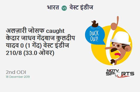 IND vs WI: 2nd ODI: WICKET! Alzarri Joseph c Kedar Jadhav b Kuldeep Yadav 0 (1b, 0x4, 0x6). West Indies 210/8 (33.0 Ov). Target: 388; RRR: 10.47