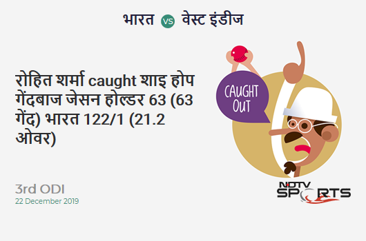 IND vs WI: 3rd ODI: WICKET! Rohit Sharma c Shai Hope b Jason Holder 63 (63b, 8x4, 1x6). India 122/1 (21.2 Ov). Target: 316; RRR: 6.77
