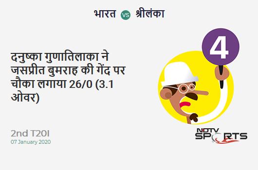 IND vs SL: 2nd T20I: Danushka Gunathilaka hits Jasprit Bumrah for a 4! Sri Lanka 26/0 (3.1 Ov). CRR: 8.21