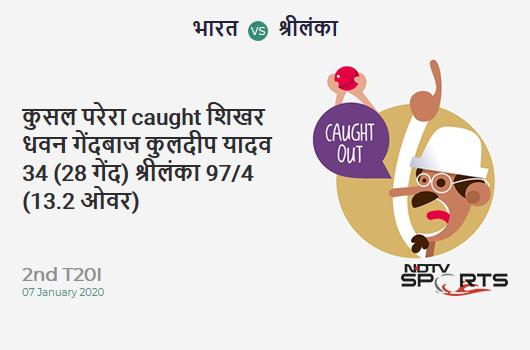 IND vs SL: 2nd T20I: WICKET! Kusal Perera c Shikhar Dhawan b Kuldeep Yadav 34 (28b, 0x4, 3x6). Sri Lanka 97/4 (13.2 Ov). CRR: 7.27