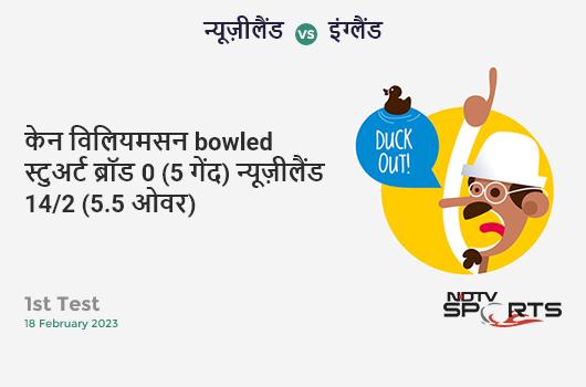 IND vs SL: 2nd T20I: Shreyas Iyer hits Wanindu Hasaranga for a 4! India 109/2 (15.2 Ov). Target: 143; RRR: 7.29