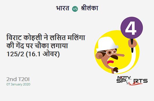 IND vs SL: 2nd T20I: Virat Kohli hits Lasith Malinga for a 4! India 125/2 (16.1 Ov). Target: 143; RRR: 4.70