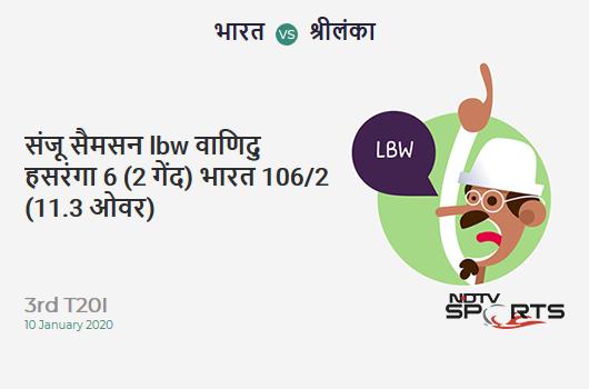 IND vs SL: 3rd T20I: WICKET! Sanju Samson lbw b Wanindu Hasaranga 6 (2b, 0x4, 1x6). India 106/2 (11.3 Ov). CRR: 9.17