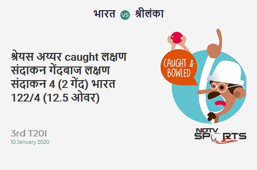 IND vs SL: 3rd T20I: WICKET! Shreyas Iyer c & b Lakshan Sandakan 4 (2b, 1x4, 0x6). India 122/4 (12.5 Ov). CRR: 9.50