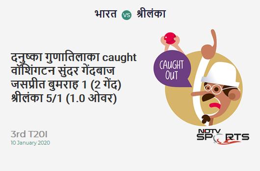 IND vs SL: 3rd T20I: WICKET! Danushka Gunathilaka c Washington Sundar b Jasprit Bumrah 1 (2b, 0x4, 0x6). Sri Lanka 5/1 (1.0 Ov). Target: 202; RRR: 10.37