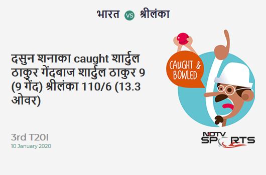 IND vs SL: 3rd T20I: WICKET! Dasun Shanaka c & b Shardul Thakur 9 (9b, 0x4, 1x6). Sri Lanka 110/6 (13.3 Ov). Target: 202; RRR: 14.15