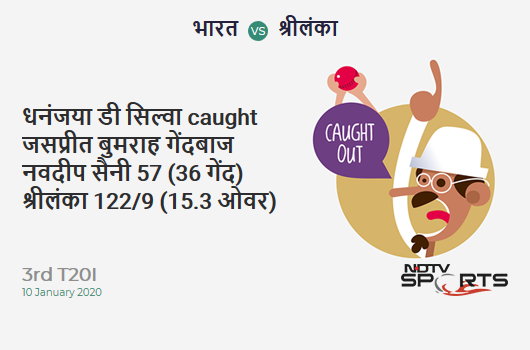 IND vs SL: 3rd T20I: WICKET! Dhananjaya de Silva c Jasprit Bumrah b Navdeep Saini 57 (36b, 8x4, 1x6). श्रीलंका 122/9 (15.3 Ov). Target: 202; RRR: 17.78