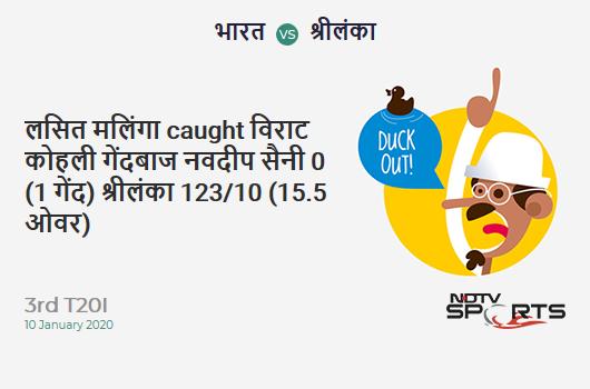 IND vs SL: 3rd T20I: WICKET! Lasith Malinga c Virat Kohli b Navdeep Saini 0 (1b, 0x4, 0x6). Sri Lanka 123/10 (15.5 Ov). Target: 202; RRR: 18.96