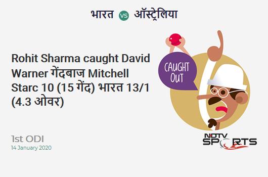 IND vs AUS: 1st ODI: WICKET! Rohit Sharma c David Warner b Mitchell Starc 10 (15b, 2x4, 0x6). India 13/1 (4.3 Ov). CRR: 2.88
