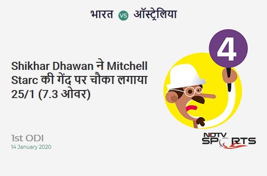 IND vs AUS: 1st ODI: Shikhar Dhawan hits Mitchell Starc for a 4! India 25/1 (7.3 Ov). CRR: 3.33