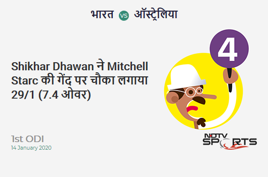 IND vs AUS: 1st ODI: Shikhar Dhawan hits Mitchell Starc for a 4! India 29/1 (7.4 Ov). CRR: 3.78