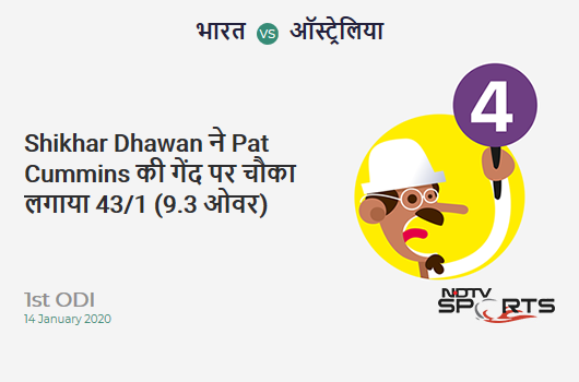 IND vs AUS: 1st ODI: Shikhar Dhawan hits Pat Cummins for a 4! India 43/1 (9.3 Ov). CRR: 4.52