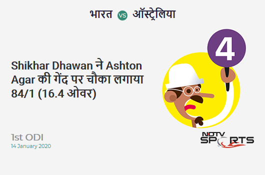 IND vs AUS: 1st ODI: Shikhar Dhawan hits Ashton Agar for a 4! India 84/1 (16.4 Ov). CRR: 5.04