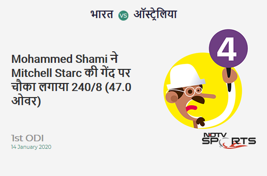 IND vs AUS: 1st ODI: Mohammed Shami hits Mitchell Starc for a 4! India 240/8 (47.0 Ov). CRR: 5.10