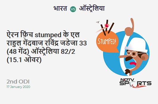 IND vs AUS: 2nd ODI: WICKET! Aaron Finch st KL Rahul b Ravindra Jadeja 33 (48b, 3x4, 0x6). Australia 82/2 (15.1 Ov). Target: 341; RRR: 7.44