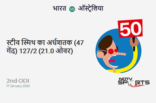 IND vs AUS: 2nd ODI: FIFTY! Steven Smith completes 50 (47b, 6x4, 0x6). Australia 127/2 (21.0 Ovs). Target: 341; RRR: 7.38