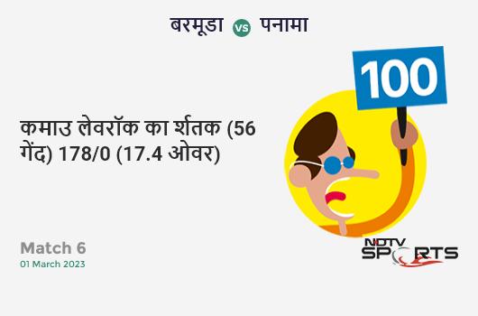 IND vs AUS: 2nd ODI: Steven Smith hits Ravindra Jadeja for a 4! Australia 149/2 (24.4 Ov). Target: 341; RRR: 7.58