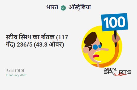 IND vs AUS: 3rd ODI: It's a 100! Steven Smith hits a ton (117b, 11x4, 0x6). Australia 236/5 (43.3 Ovs). CRR: 5.42