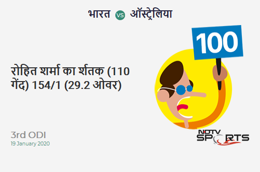 IND vs AUS: 3rd ODI: It's a 100! Rohit Sharma hits a ton (110b, 8x4, 5x6). India 154/1 (29.2 Ovs). Target: 287; RRR: 6.44