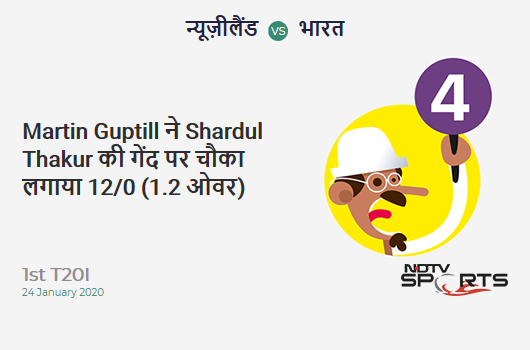NZ vs IND: 1st T20I: Martin Guptill hits Shardul Thakur for a 4! New Zealand 12/0 (1.2 Ov). CRR: 9