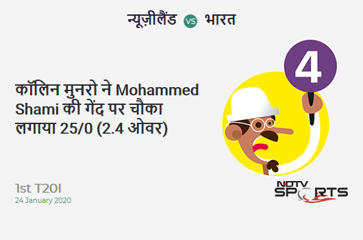 NZ vs IND: 1st T20I: Colin Munro hits Mohammed Shami for a 4! New Zealand 25/0 (2.4 Ov). CRR: 9.37