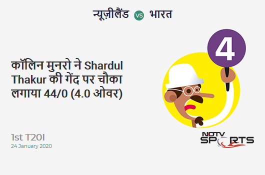 NZ vs IND: 1st T20I: Colin Munro hits Shardul Thakur for a 4! New Zealand 44/0 (4.0 Ov). CRR: 11