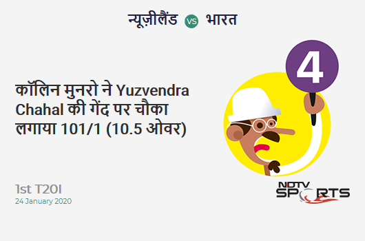 NZ vs IND: 1st T20I: Colin Munro hits Yuzvendra Chahal for a 4! New Zealand 101/1 (10.5 Ov). CRR: 9.32