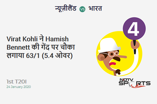 NZ vs IND: 1st T20I: Virat Kohli hits Hamish Bennett for a 4! India 63/1 (5.4 Ov). Target: 204; RRR: 9.84