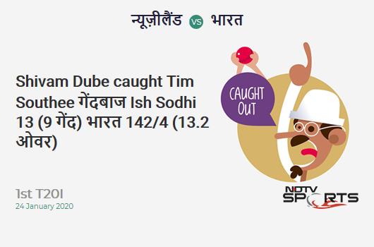 NZ vs IND: 1st T20I: WICKET! Shivam Dube c Tim Southee b Ish Sodhi 13 (9b, 1x4, 1x6). India 142/4 (13.2 Ov). Target: 204; RRR: 9.30