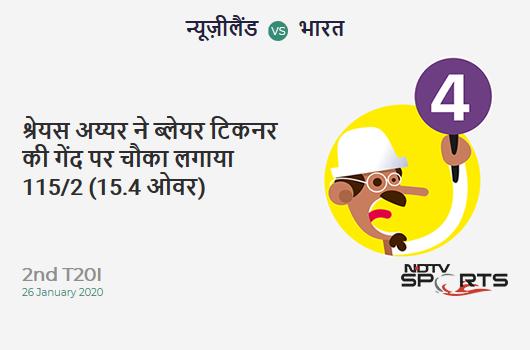 NZ vs IND: 2nd T20I: Shreyas Iyer hits Blair Tickner for a 4! India 115/2 (15.4 Ov). Target: 133; RRR: 4.15