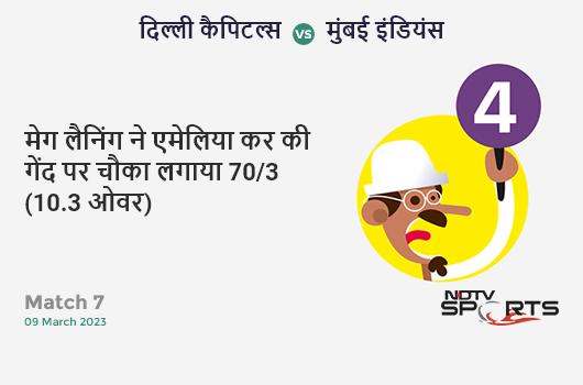NZ vs IND: 2nd T20I: It's a SIX! Shreyas Iyer hits Ish Sodhi. India 124/2 (16.2 Ov). Target: 133; RRR: 2.45