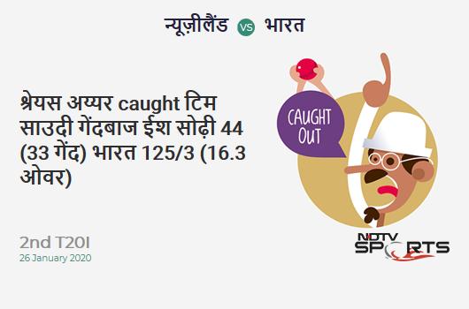 NZ vs IND: 2nd T20I: WICKET! Shreyas Iyer c Tim Southee b Ish Sodhi 44 (33b, 1x4, 3x6). India 125/3 (16.3 Ov). Target: 133; RRR: 2.29