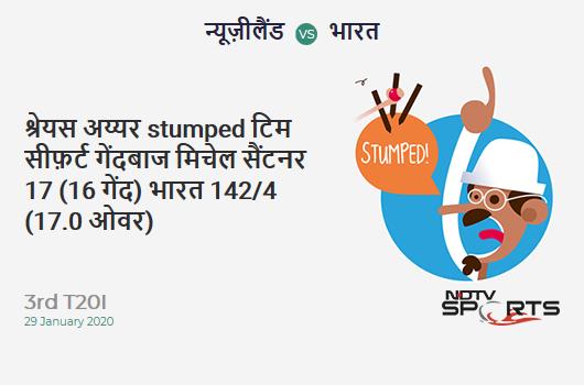 NZ vs IND: 3rd T20I: WICKET! Shreyas Iyer st Tim Seifert b Mitchell Santner 17 (16b, 0x4, 1x6). India 142/4 (17.0 Ov). CRR: 8.35