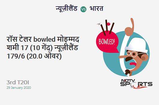 NZ vs IND: 3rd T20I: WICKET! Ross Taylor b Mohammed Shami 17 (10b, 1x4, 1x6). New Zealand 179/6 (20.0 Ov). Target: 180; RRR:
