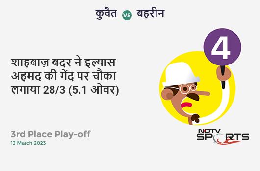 NZ vs IND: 4th T20I: Shivam Dube hits Scott Kuggeleijn for a 4! India 65/3 (7.4 Ov). CRR: 8.47