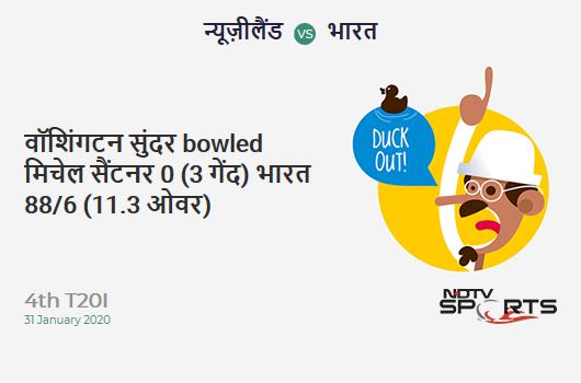 NZ vs IND: 4th T20I: WICKET! Washington Sundar b Mitchell Santner 0 (3b, 0x4, 0x6). India 88/6 (11.3 Ov). CRR: 7.65
