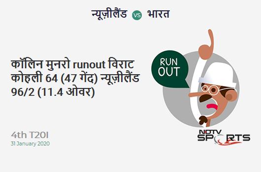 NZ vs IND: 4th T20I: WICKET! Colin Munro run out (Virat Kohli) 64 (47b, 6x4, 3x6). New Zealand 96/2 (11.4 Ov). Target: 166; RRR: 8.4
