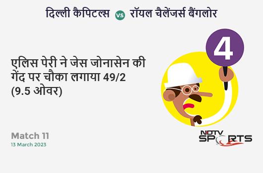 NZ vs IND: 1st ODI: Virat Kohli hits James Neesham for a 4! India 69/2 (13.5 Ov). CRR: 4.98