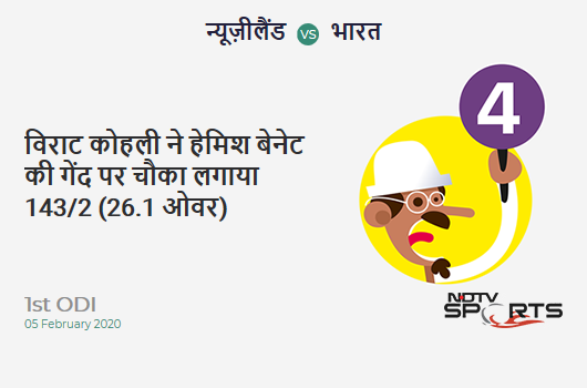 NZ vs IND: 1st ODI: Virat Kohli hits Hamish Bennett for a 4! India 143/2 (26.1 Ov). CRR: 5.46