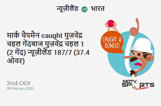 NZ vs IND: 2nd ODI: WICKET! Mark Chapman c & b Yuzvendra Chahal 1 (2b, 0x4, 0x6). न्यूज़ीलैंड 187/7 (37.4 Ov). CRR: 4.96