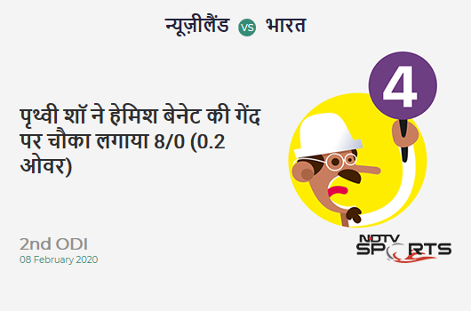 NZ vs IND: 2nd ODI: Prithvi Shaw hits Hamish Bennett for a 4! India 8/0 (0.2 Ov). Target: 274; RRR: 5.36