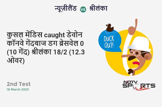NZ vs IND: 2nd ODI: Prithvi Shaw hits Hamish Bennett for a 4! India 12/0 (0.4 Ov). Target: 274; RRR: 5.31