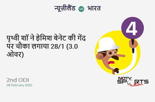 NZ vs IND: 2nd ODI: Prithvi Shaw hits Hamish Bennett for a 4! India 28/1 (3.0 Ov). Target: 274; RRR: 5.23