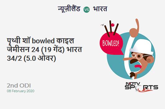 NZ vs IND: 2nd ODI: WICKET! Prithvi Shaw b Kyle Jamieson 24 (19b, 6x4, 0x6). भारत 34/2 (5.0 Ov). Target: 274; RRR: 5.33