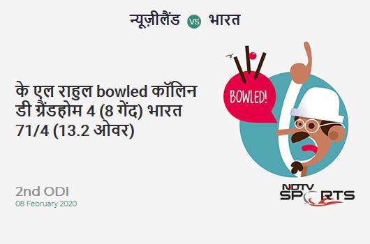 NZ vs IND: 2nd ODI: WICKET! KL Rahul b Colin de Grandhomme 4 (8b, 0x4, 0x6). भारत 71/4 (13.2 Ov). Target: 274; RRR: 5.54