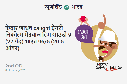 NZ vs IND: 2nd ODI: WICKET! Kedar Jadhav c Henry Nicholls b Tim Southee 9 (27b, 1x4, 0x6). भारत 96/5 (20.5 Ov). Target: 274; RRR: 6.10